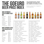 Beer price index from Goeuro